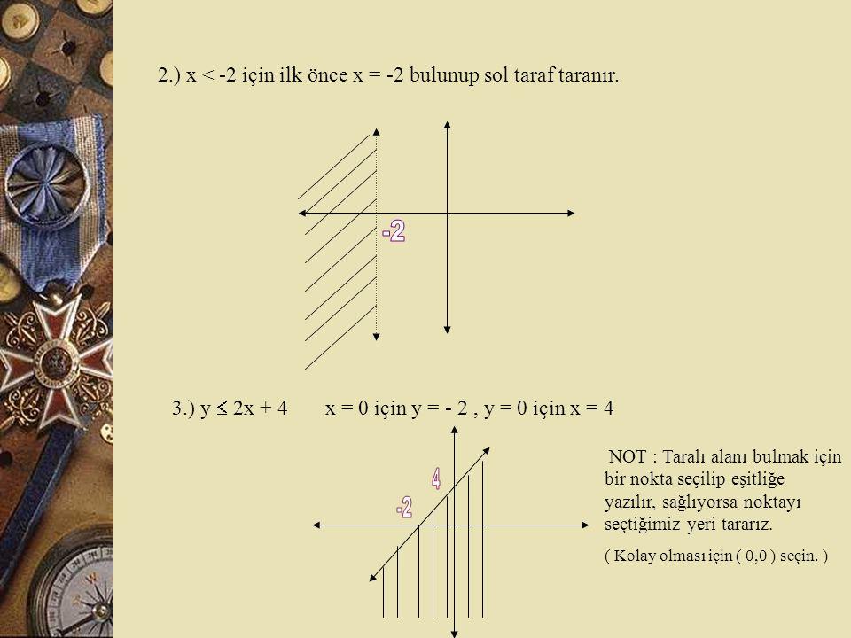 -2 4 -2 2.) x < -2 için ilk önce x = -2 bulunup sol taraf taranır.