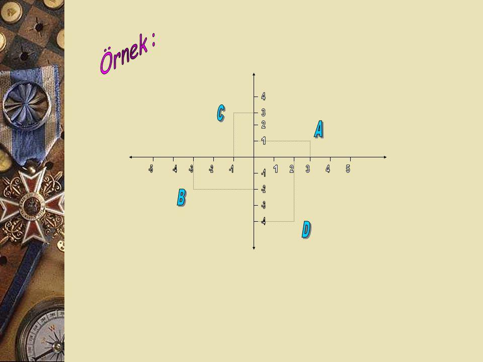 Örnek : 4 C 3 2 A 1 -5 -4 -3 -2 -1 1 2 3 4 5 -1 -2 B -3 -4 D