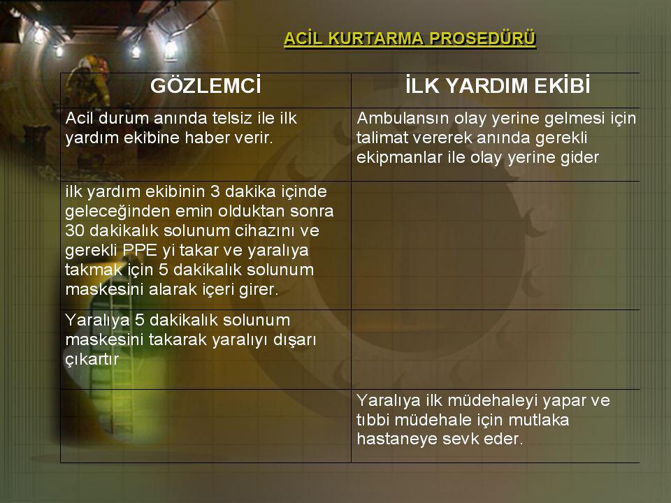 ACİL KURTARMA PROSEDÜRÜ