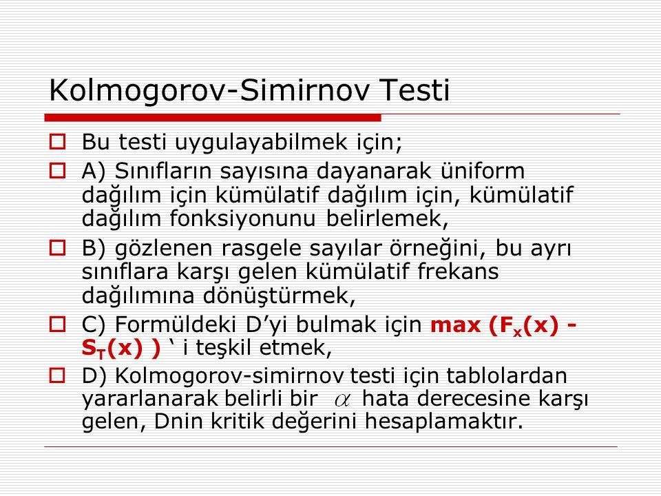 Kolmogorov-Simirnov Testi