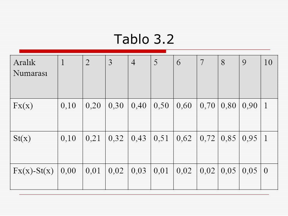 Tablo 3.2 Aralık Numarası 1 2 3 4 5 6 7 8 9 10 Fx(x) 0,10 0,20 0,30