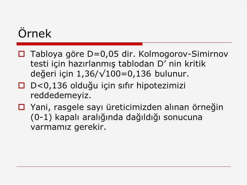 Örnek Tabloya göre D=0,05 dir. Kolmogorov-Simirnov testi için hazırlanmış tablodan D' nin kritik değeri için 1,36/√100=0,136 bulunur.