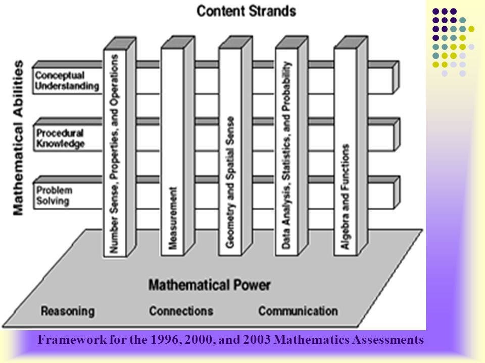 Framework for the 1996, 2000, and 2003 Mathematics Assessments