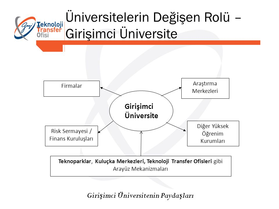 Girişimci Üniversitenin Paydaşları