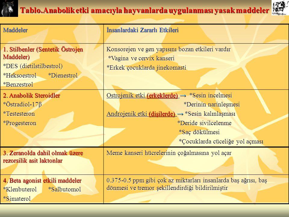 Tablo.Anabolik etki amacıyla hayvanlarda uygulanması yasak maddeler