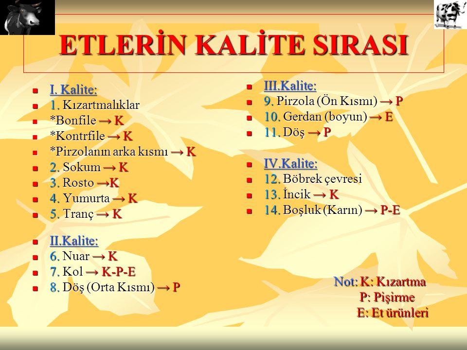 ETLERİN KALİTE SIRASI III.Kalite: I. Kalite: 9. Pirzola (Ön Kısmı) → P