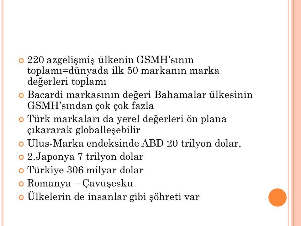 220 azgelişmiş ülkenin GSMH'sının toplamı=dünyada ilk 50 markanın marka değerleri toplamı