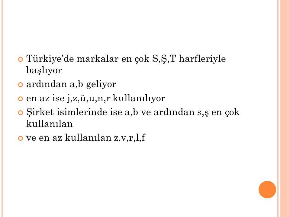 Türkiye'de markalar en çok S,Ş,T harfleriyle başlıyor