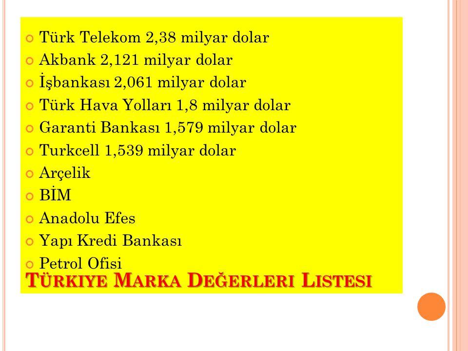 Türkiye Marka Değerleri Listesi