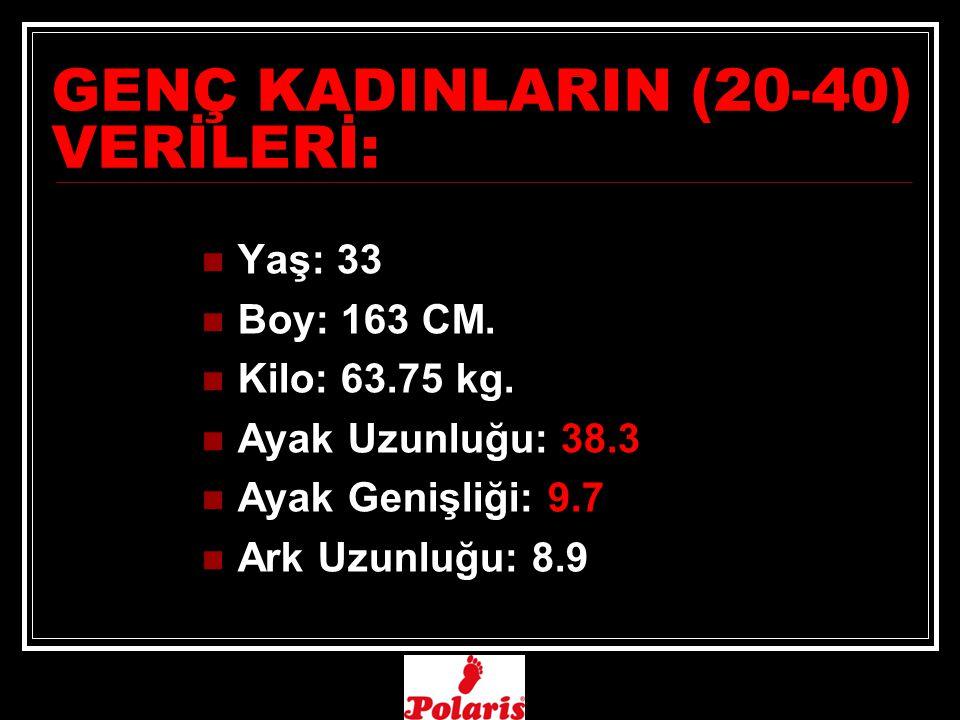 GENÇ KADINLARIN (20-40) VERİLERİ: