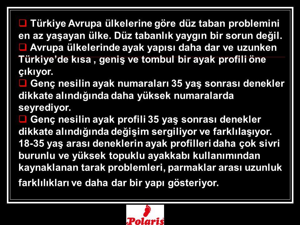 Türkiye Avrupa ülkelerine göre düz taban problemini en az yaşayan ülke
