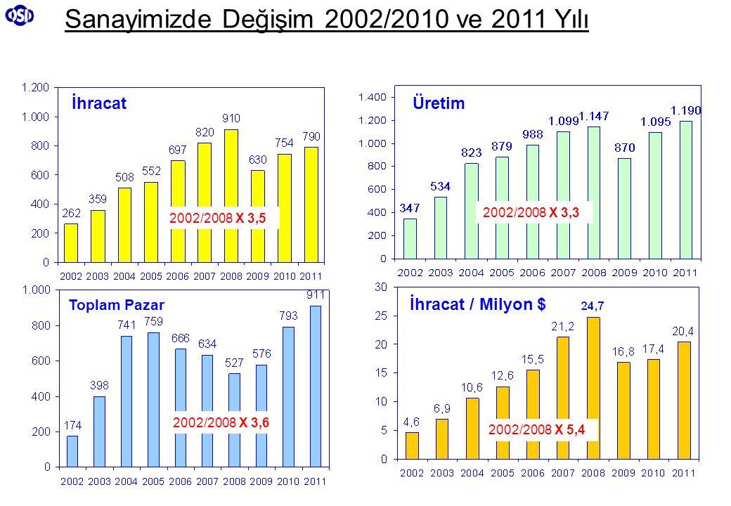 Sanayimizde Değişim 2002/2010 ve 2011 Yılı