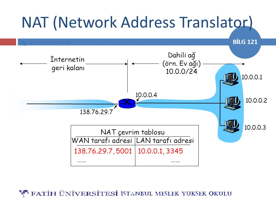 NAT (Network Address Translator)