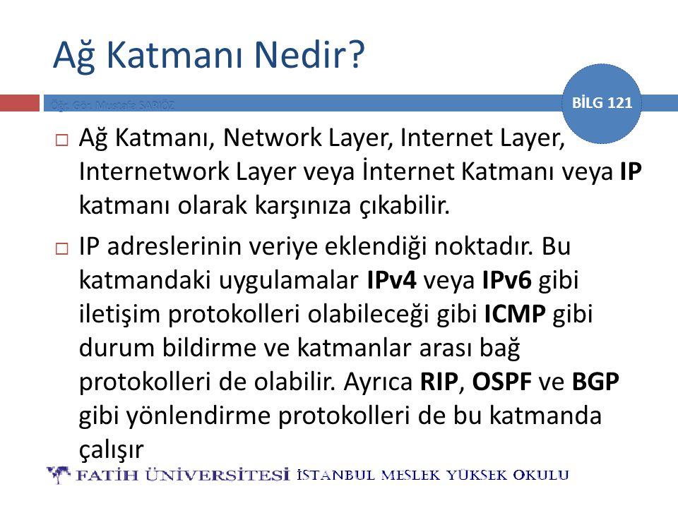 Ağ Katmanı Nedir Ağ Katmanı, Network Layer, Internet Layer, Internetwork Layer veya İnternet Katmanı veya IP katmanı olarak karşınıza çıkabilir.