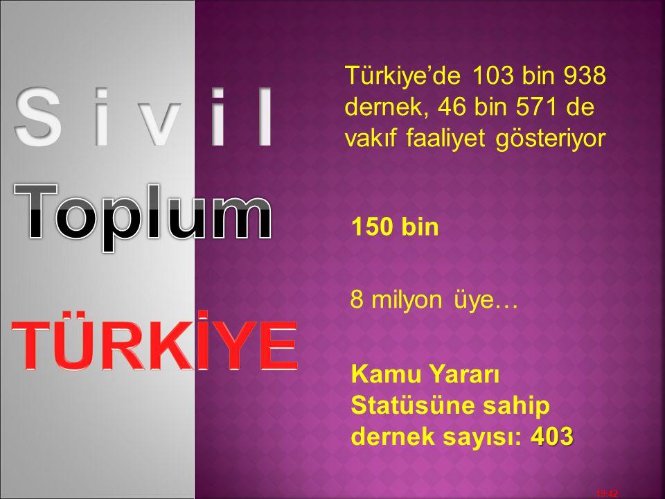 S i v i l Toplum Türkiye'de 103 bin 938 dernek, 46 bin 571 de vakıf faaliyet gösteriyor. 150 bin. 8 milyon üye…