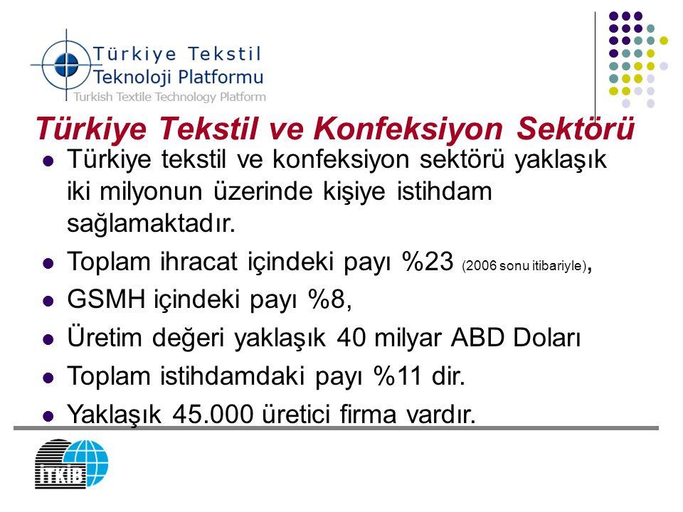 Türkiye Tekstil ve Konfeksiyon Sektörü