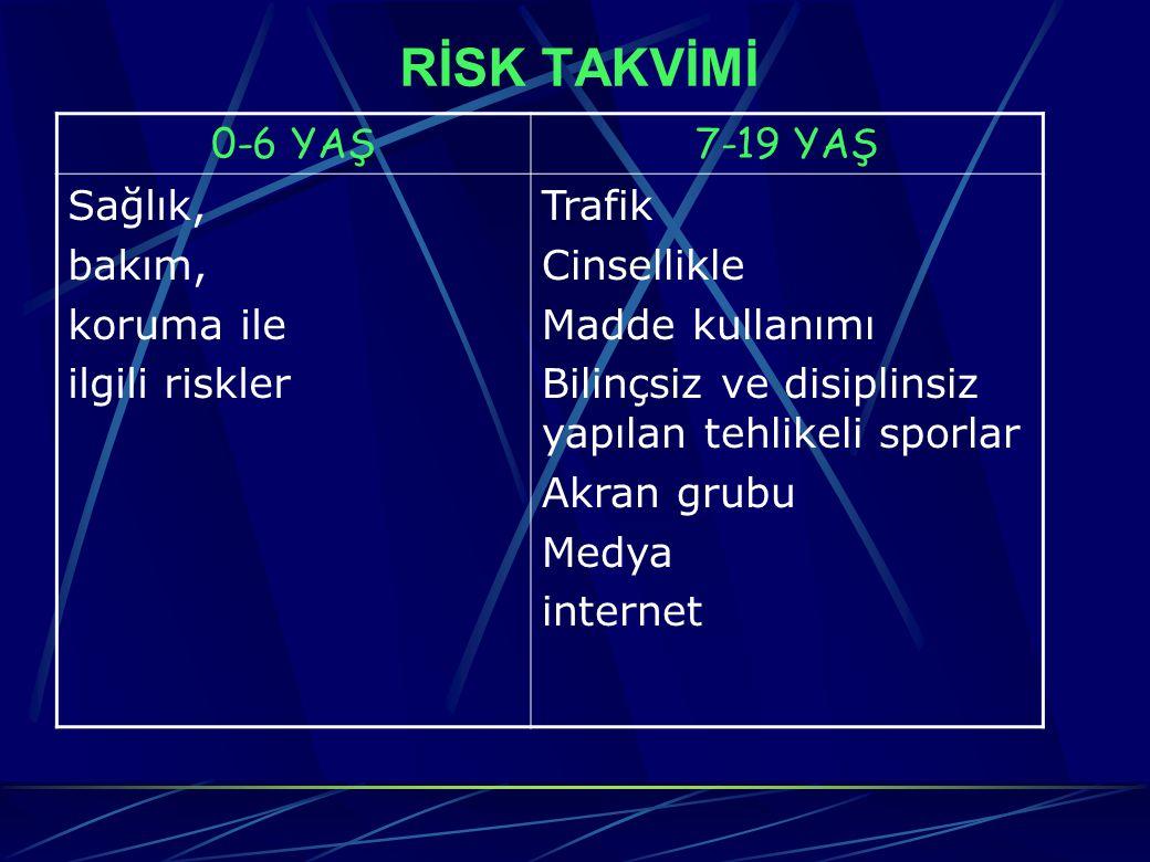 RİSK TAKVİMİ 0-6 YAŞ 7-19 YAŞ Sağlık, bakım, koruma ile ilgili riskler