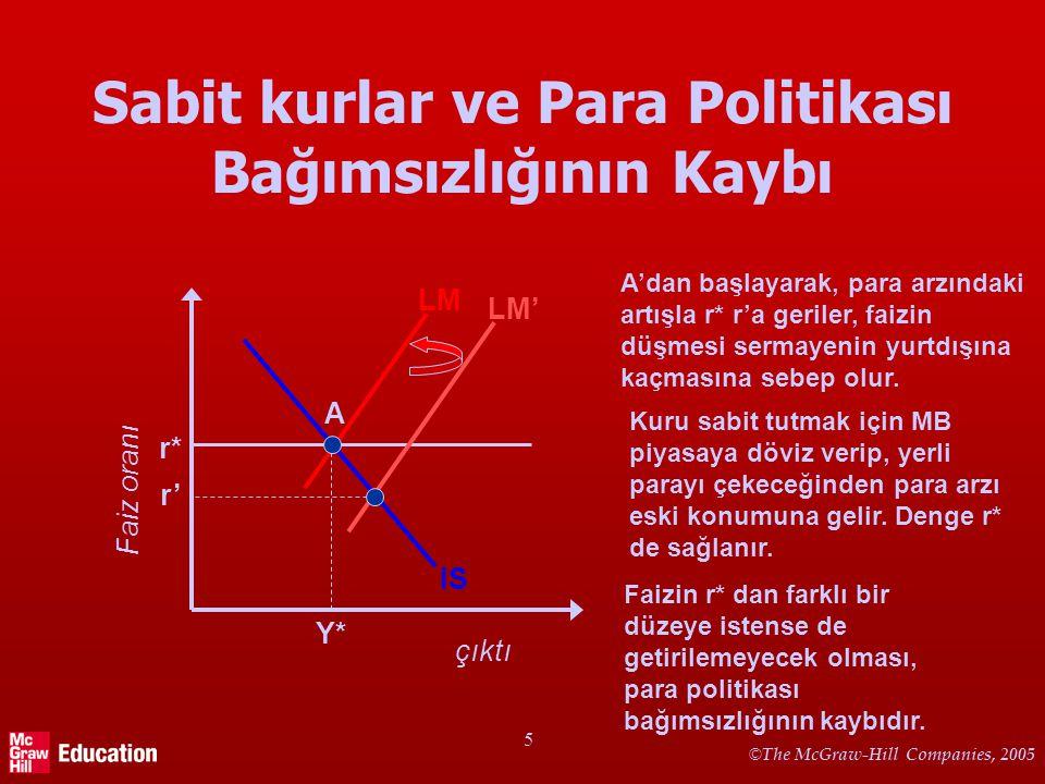Sabit Kur Rejimi altında Maliye Politikası Tam sermaye hareketliliği ve yapışkan fiyat varsayımı altında