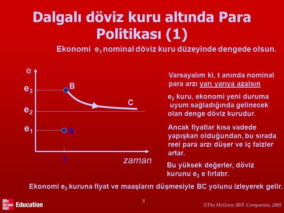 Dalgalı Döviz kuru altında Para Politikası (2)
