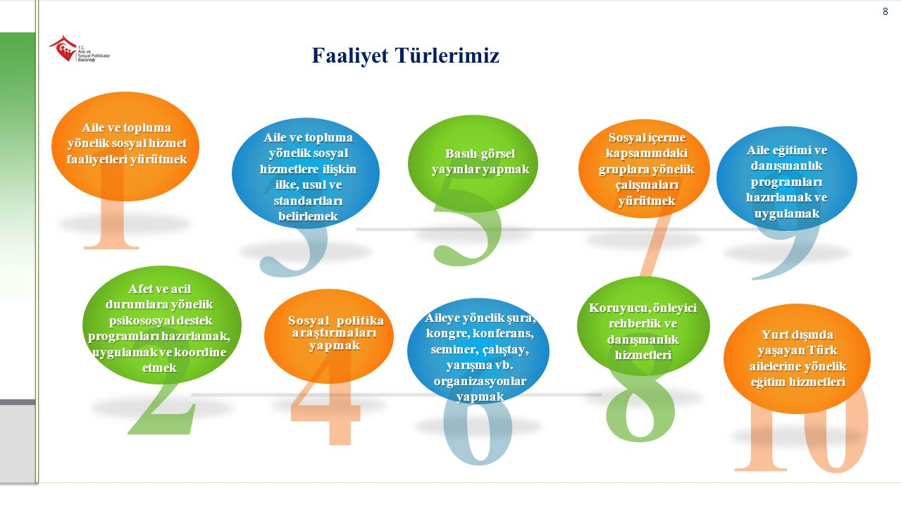 Faaliyet Türlerimiz 1. Aile ve topluma yönelik sosyal hizmet faaliyetleri yürütmek. 5. Basılı-görsel yayınlar yapmak.