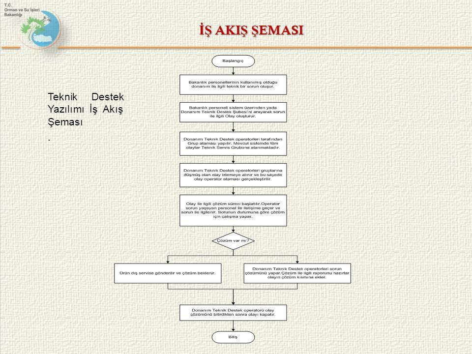 İŞ AKIŞ ŞEMASI Teknik Destek Yazılımı İş Akış Şeması .
