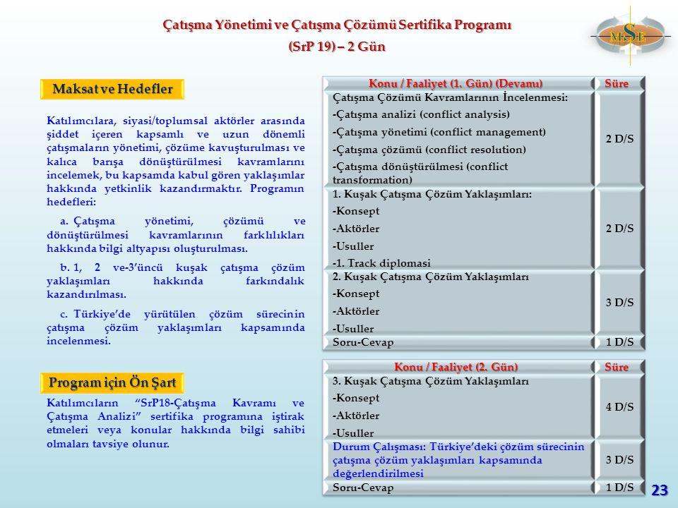 23 Çatışma Yönetimi ve Çatışma Çözümü Sertifika Programı MSE