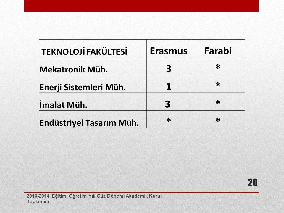 Erasmus Farabi 3 * 1 3 TEKNOLOJİ FAKÜLTESİ Mekatronik Müh.