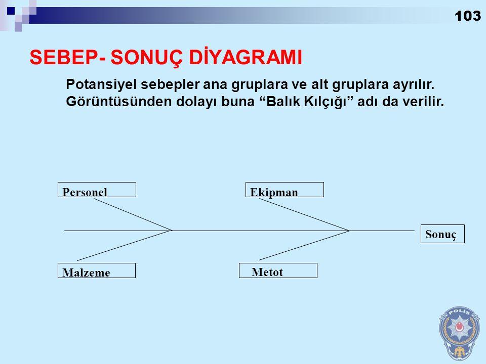 SEBEP- SONUÇ DİYAGRAMI