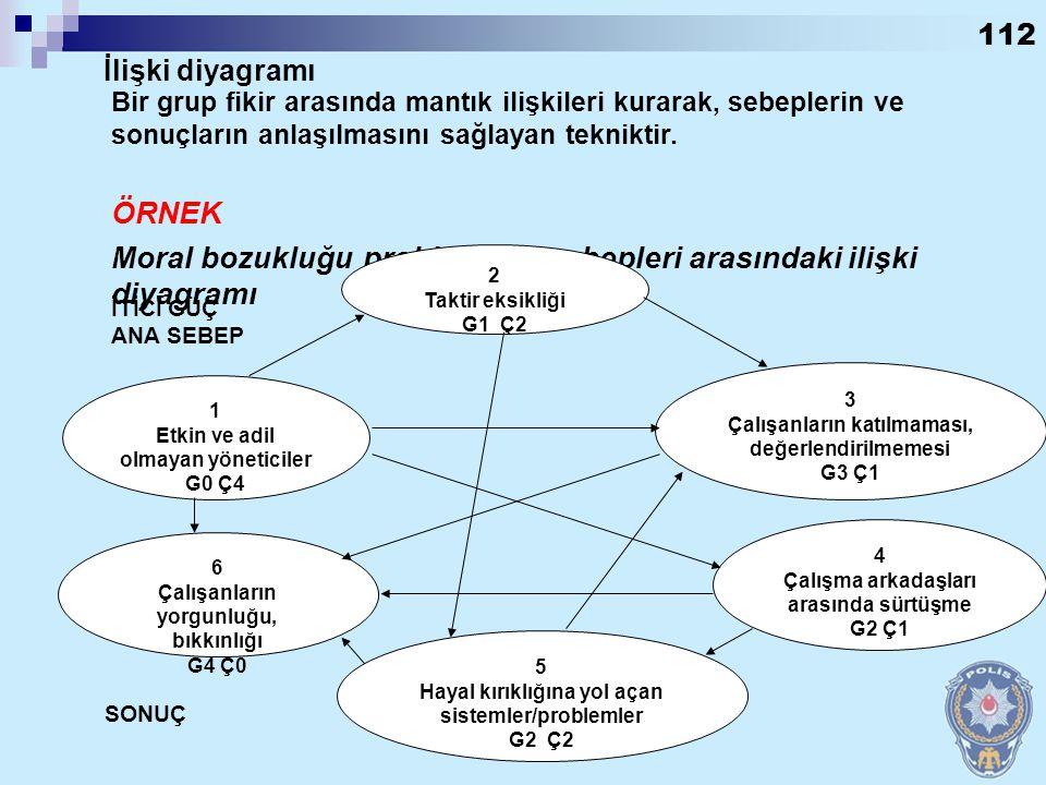 Moral bozukluğu probleminin sebepleri arasındaki ilişki diyagramı