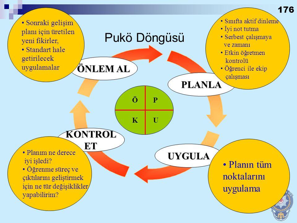Pukö Döngüsü ÖNLEM AL PLANLA KONTROL ET UYGULA Planın tüm noktalarını