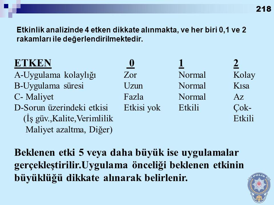 Etkinlik analizinde 4 etken dikkate alınmakta, ve her biri 0,1 ve 2 rakamları ile değerlendirilmektedir.