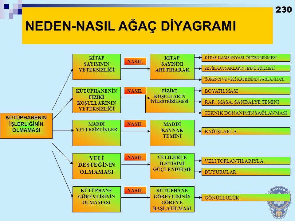 NEDEN-NASIL AĞAÇ DİYAGRAMI