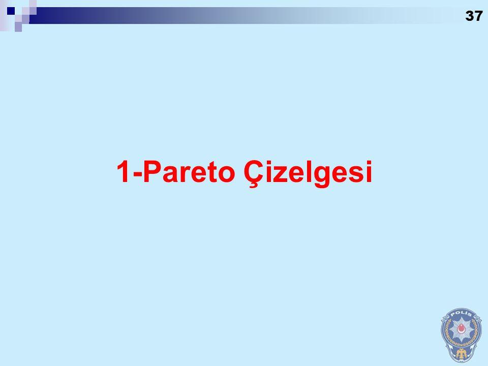 1-Pareto Çizelgesi