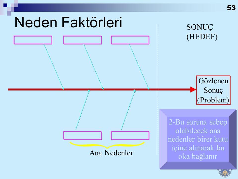 Neden Faktörleri SONUÇ (HEDEF) Gözlenen Sonuç (Problem)
