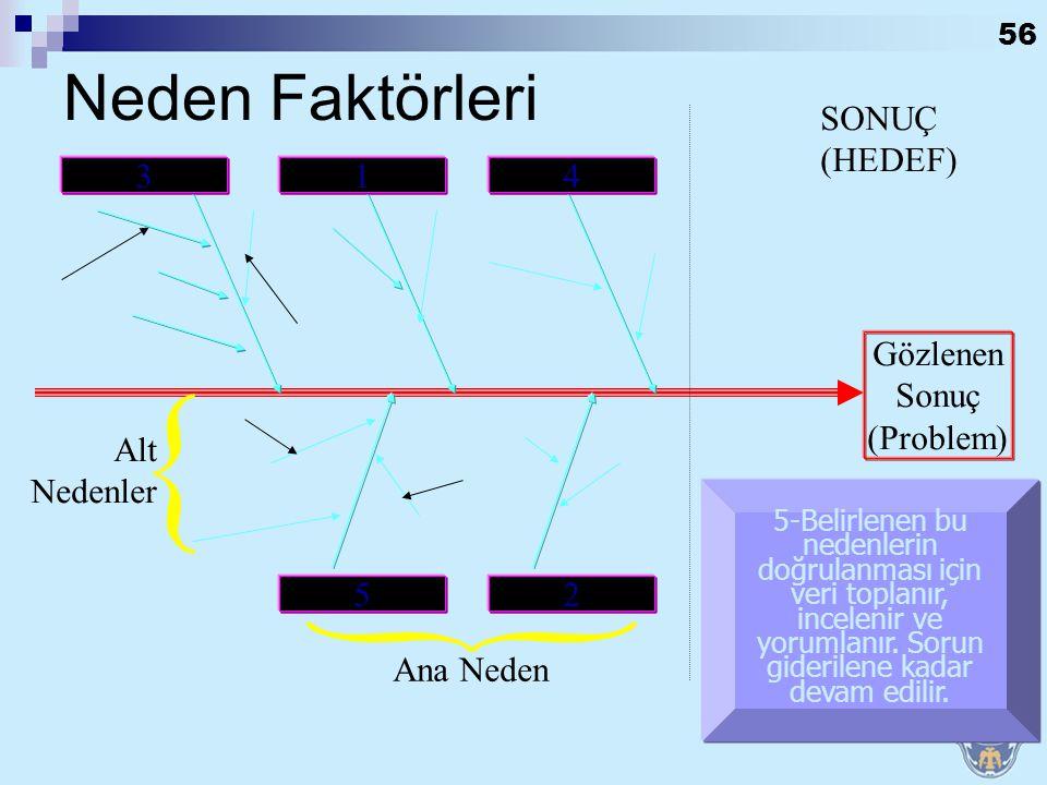 Neden Faktörleri SONUÇ (HEDEF) 3 1 4 Gözlenen Sonuç (Problem)