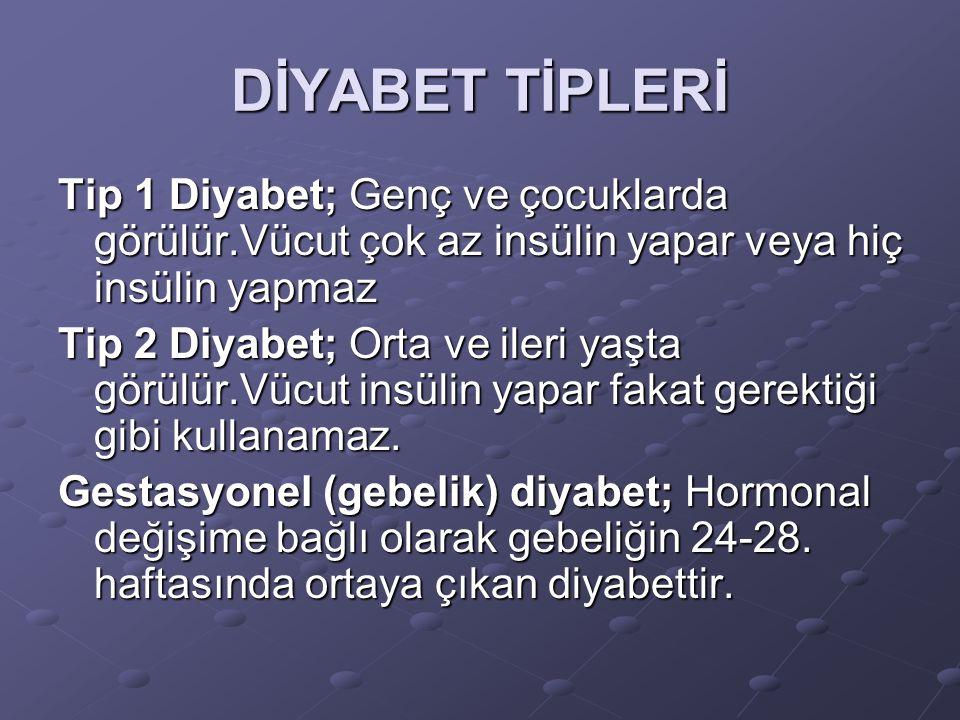 DİYABET TİPLERİ Tip 1 Diyabet; Genç ve çocuklarda görülür.Vücut çok az insülin yapar veya hiç insülin yapmaz.