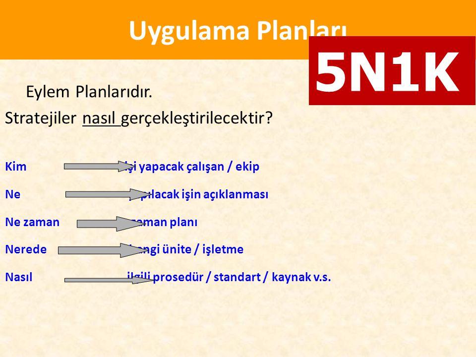 5N1K Uygulama Planları Eylem Planlarıdır.