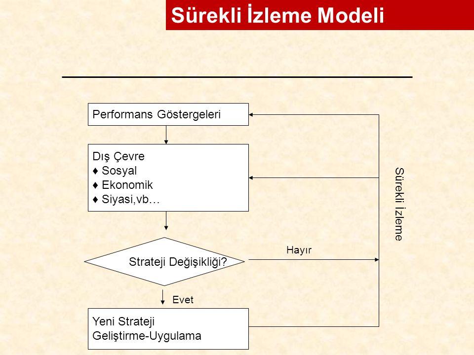 Sürekli İzleme Modeli Performans Göstergeleri Dış Çevre Sosyal