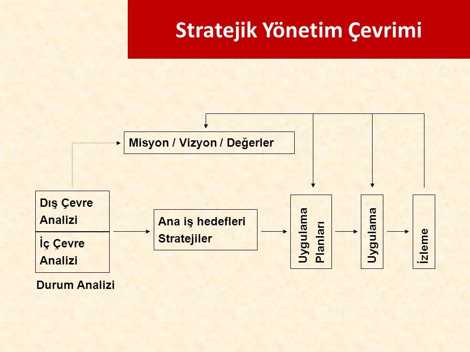 Stratejik Yönetim Çevrimi