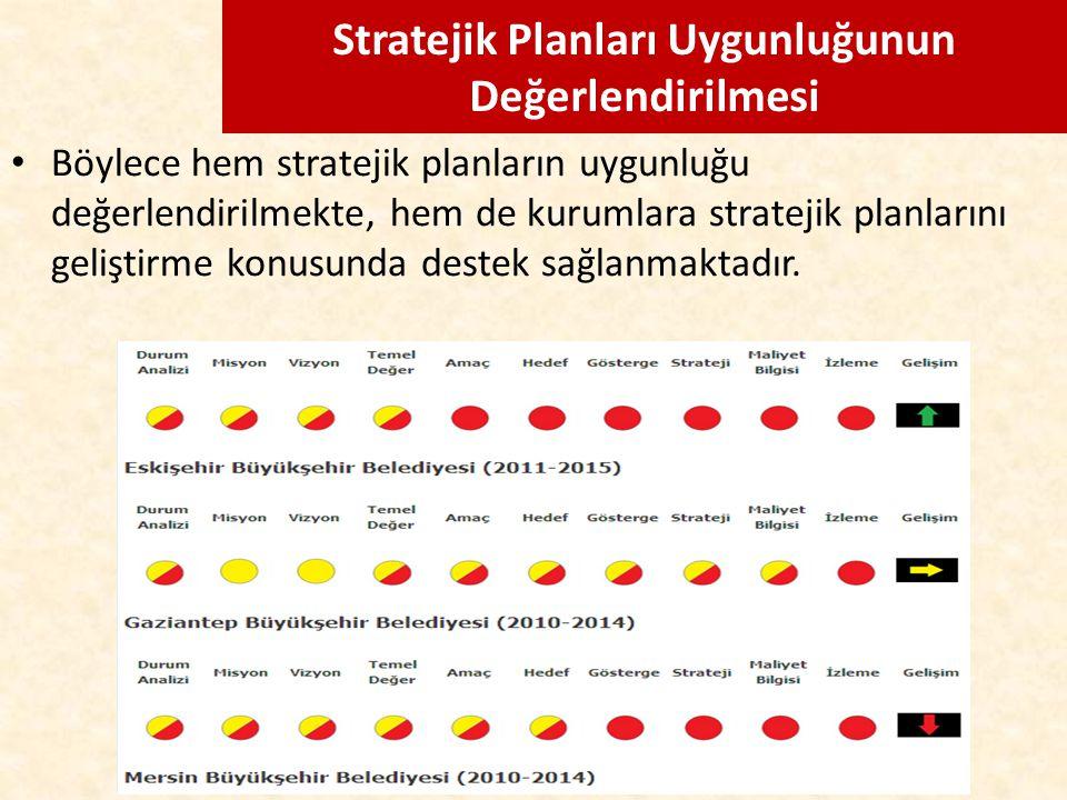 Stratejik Planları Uygunluğunun Değerlendirilmesi