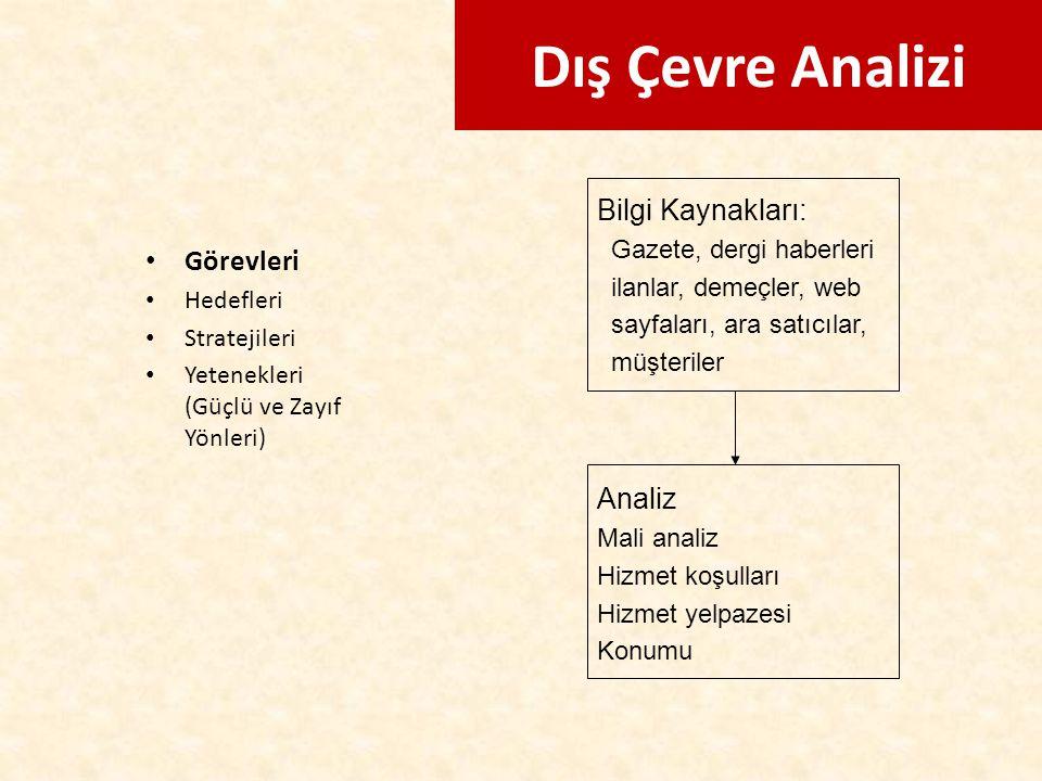 Dış Çevre Analizi Bilgi Kaynakları: Görevleri Analiz
