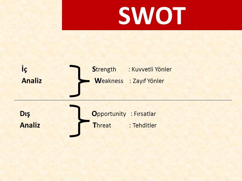 SWOT İç Strength : Kuvvetli Yönler Analiz Weakness : Zayıf Yönler