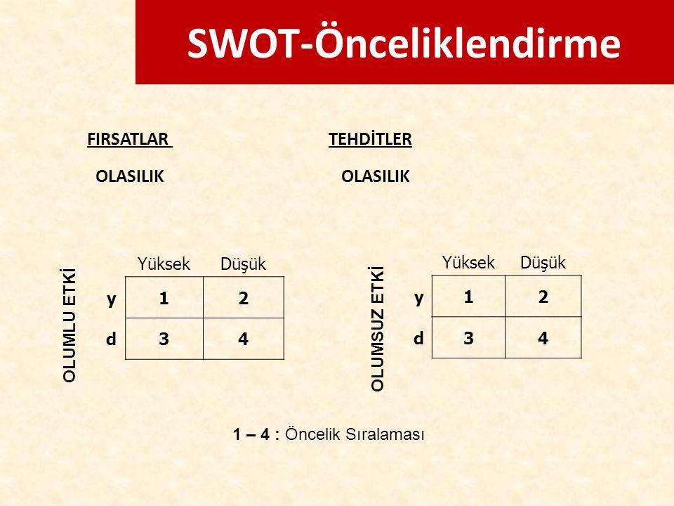 SWOT-Önceliklendirme