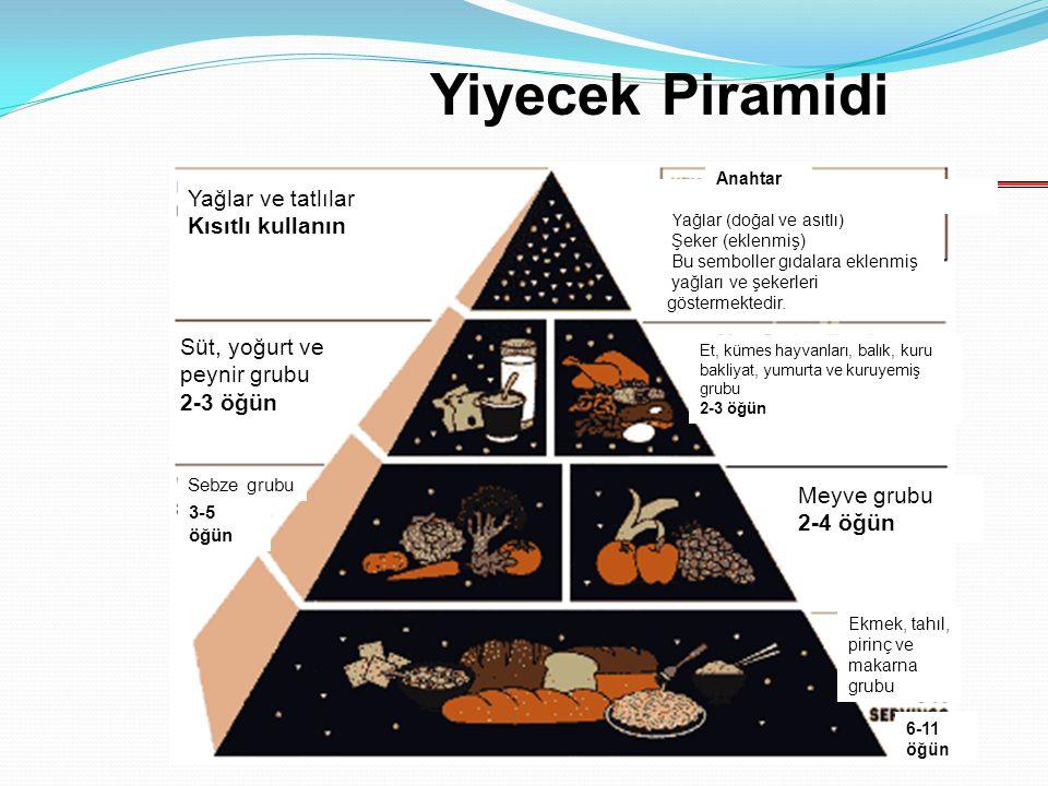 Yiyecek Piramidi Yağlar ve tatlılar Kısıtlı kullanın