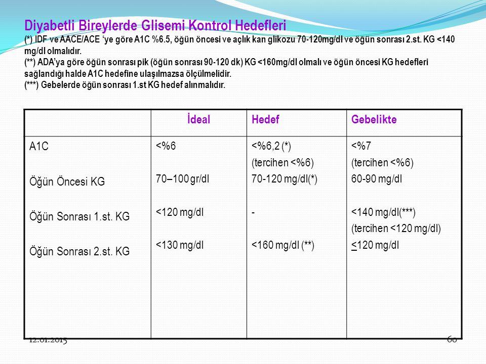 Diyabetli Bireylerde Glisemi Kontrol Hedefleri (