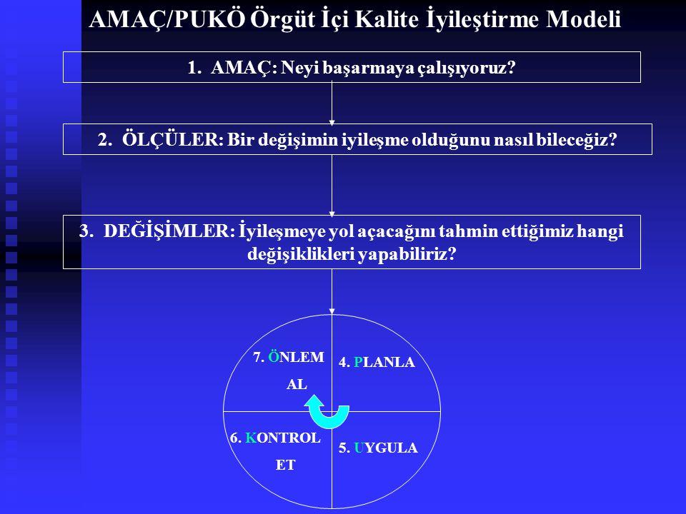 AMAÇ/PUKÖ Örgüt İçi Kalite İyileştirme Modeli