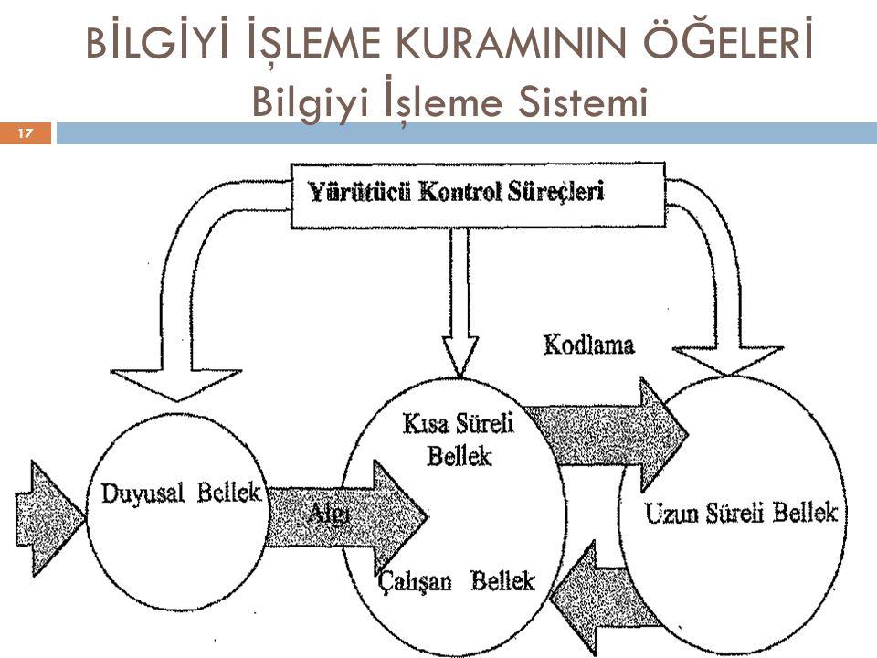 BİLGİYİ İŞLEME KURAMININ ÖĞELERİ Bilgiyi İşleme Sistemi