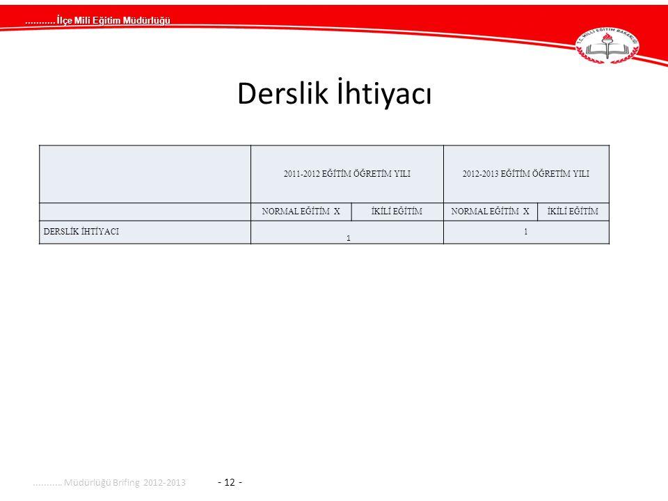 Derslik İhtiyacı ........... Müdürlüğü Brifing 2012-2013 - 12 -
