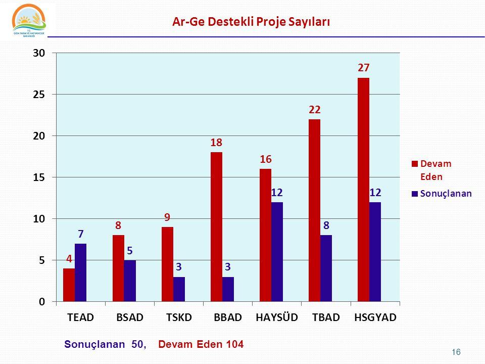 Ar-Ge Destekli Proje Sayıları