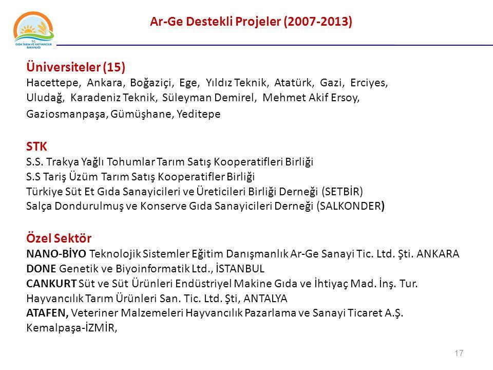 Ar-Ge Destekli Projeler (2007-2013)